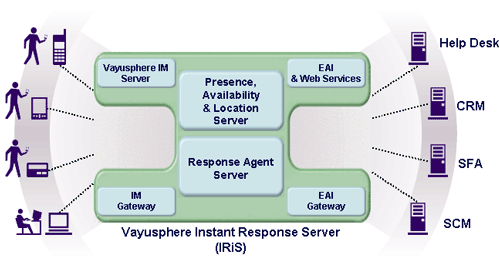 Instant Message Service Center : Vayusphere instant response server iris